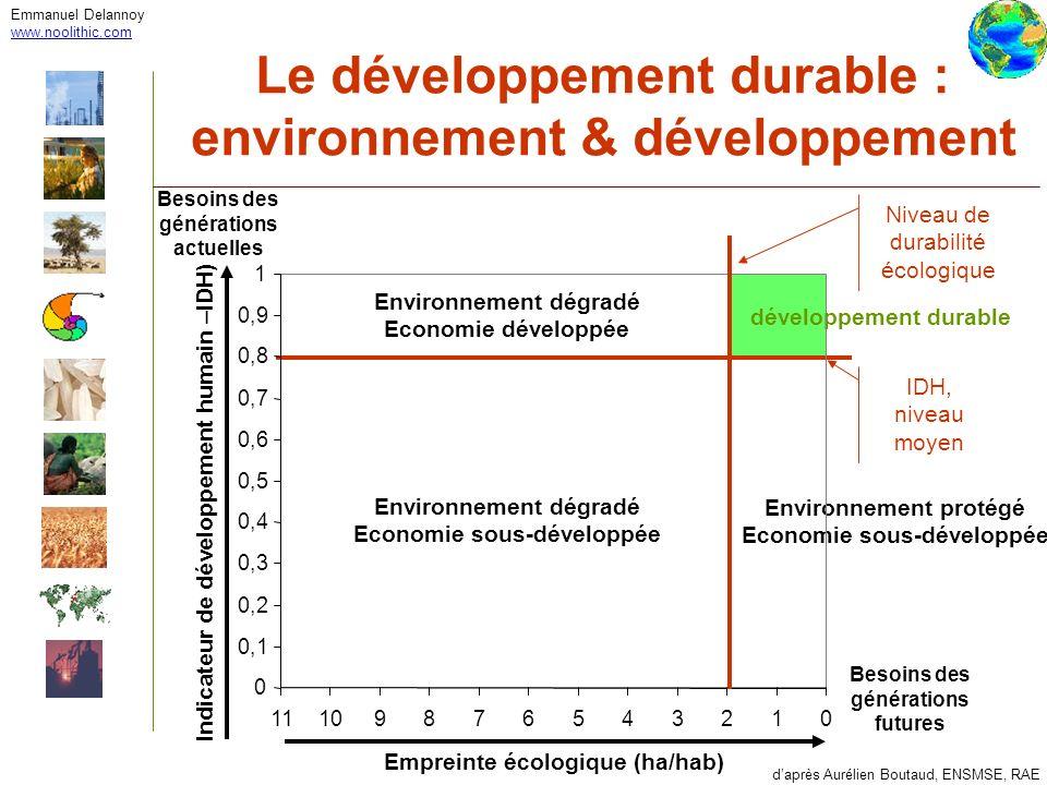Le développement durable : environnement & développement