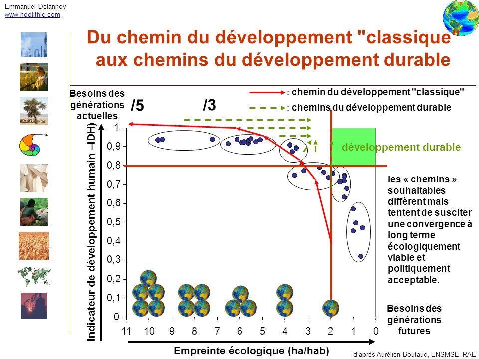 Emmanuel Delannoywww.noolithic.com. Du chemin du développement classique aux chemins du développement durable.