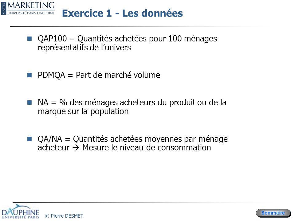 Exercice 1 - Les données QAP100 = Quantités achetées pour 100 ménages représentatifs de l'univers. PDMQA = Part de marché volume.