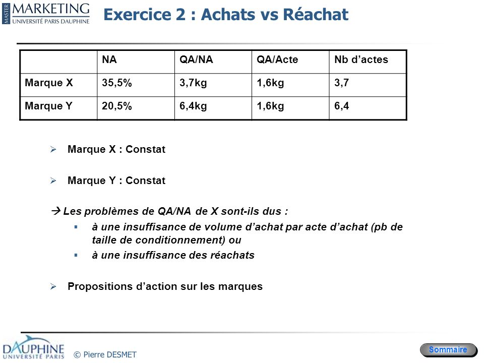 Exercice 2 : Achats vs Réachat