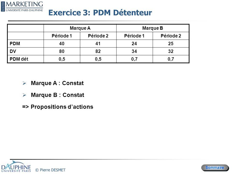 Exercice 3: PDM Détenteur