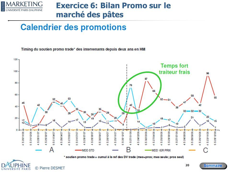 Exercice 6: Bilan Promo sur le marché des pâtes