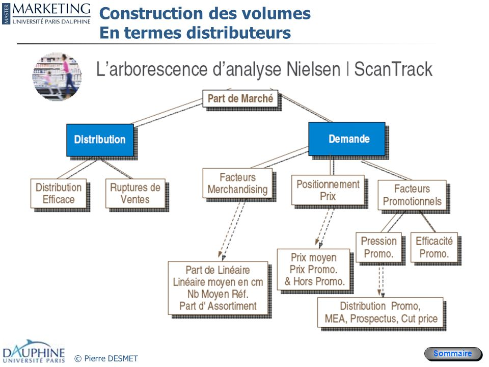 Construction des volumes