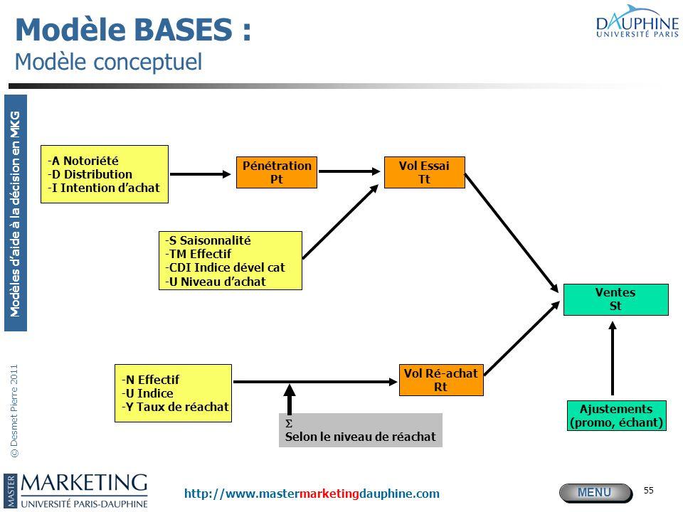 Modèle BASES : Modèle conceptuel
