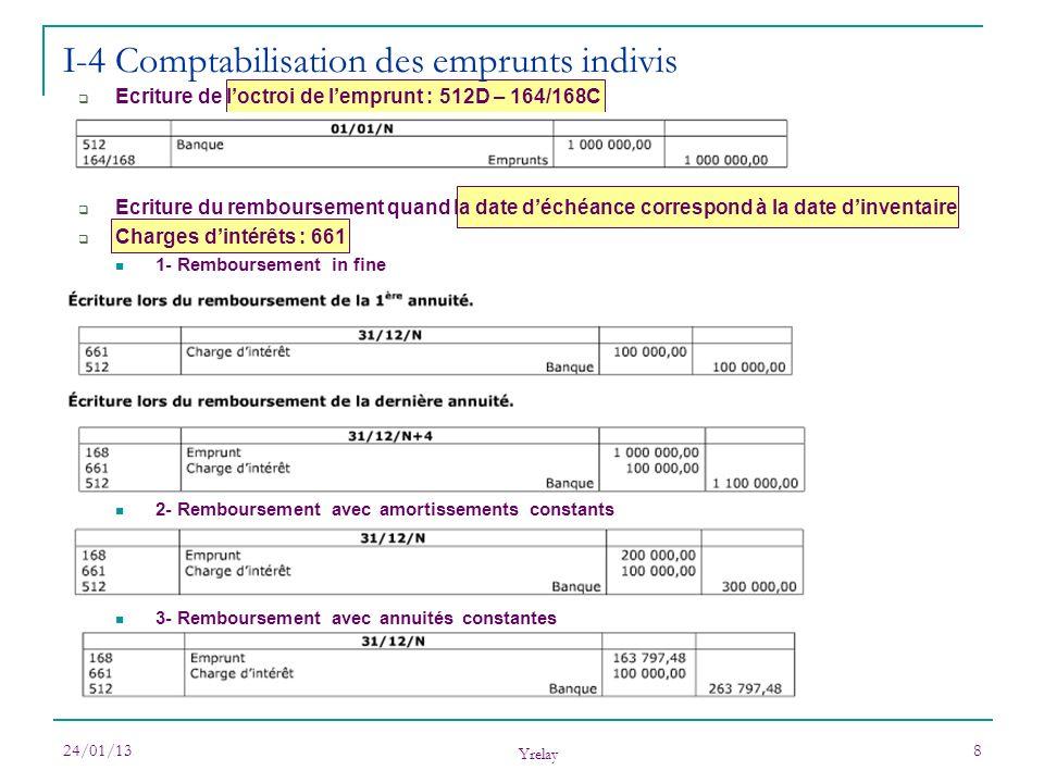 I-4 Comptabilisation des emprunts indivis