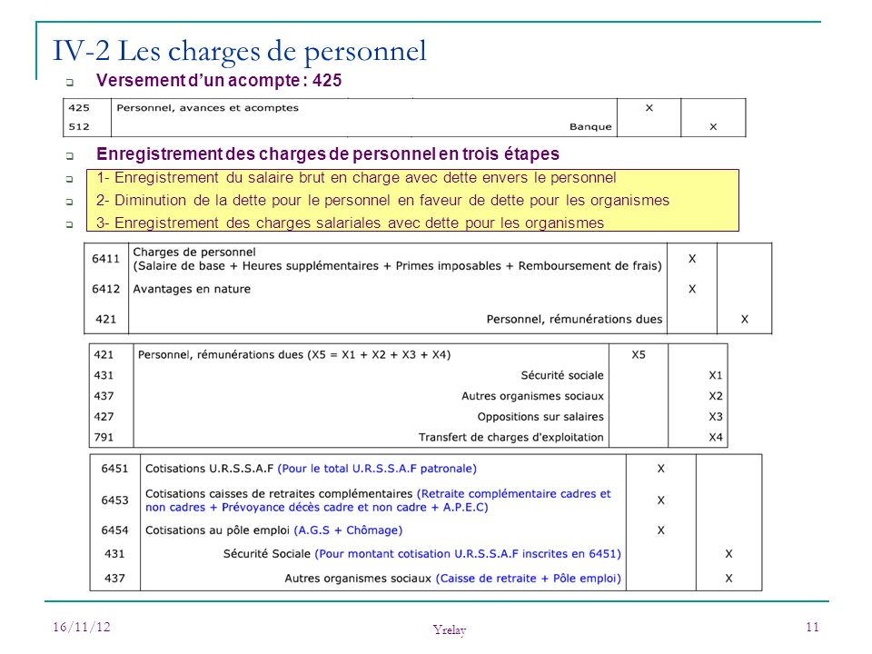 IV-2 Les charges de personnel