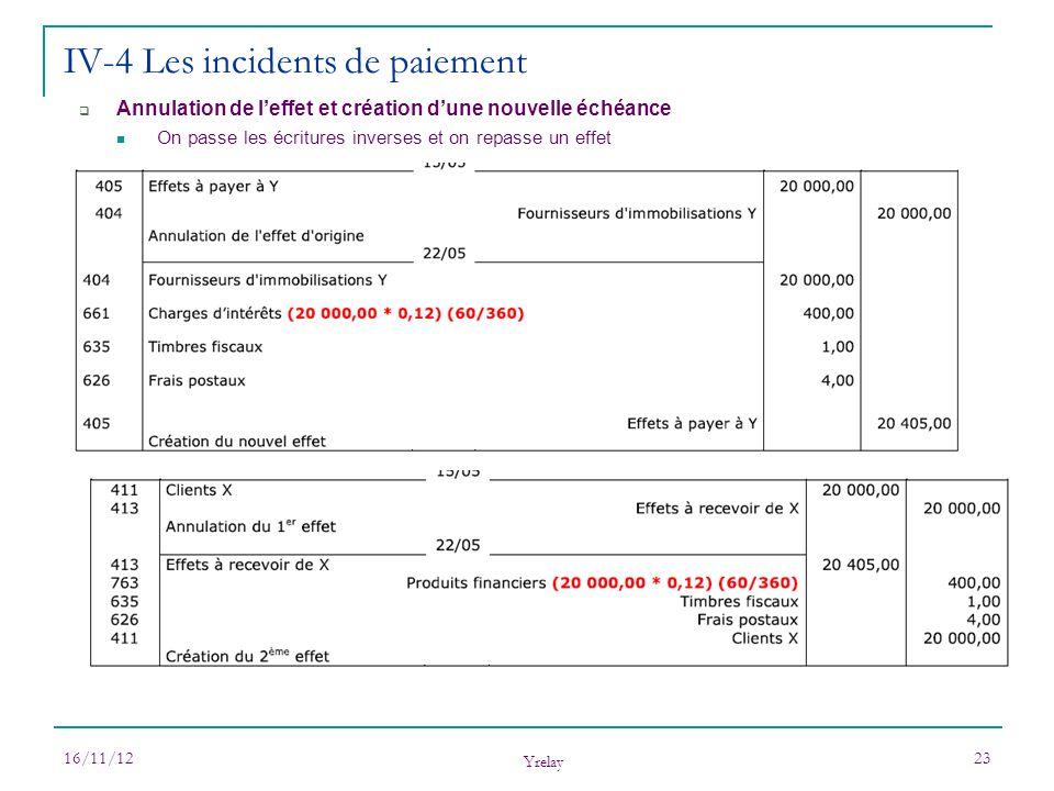IV-4 Les incidents de paiement