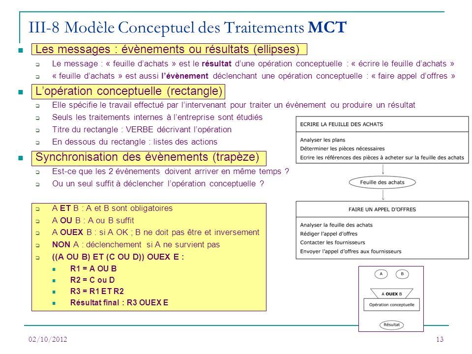 III-8 Modèle Conceptuel des Traitements MCT