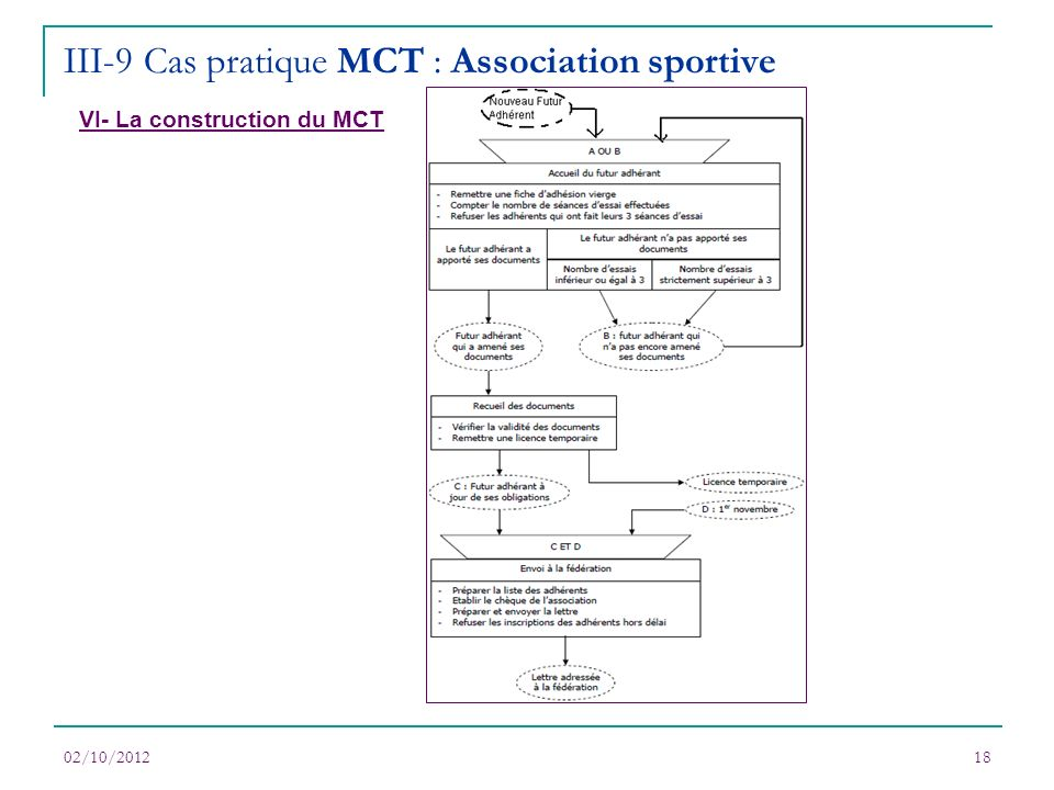 III-9 Cas pratique MCT : Association sportive