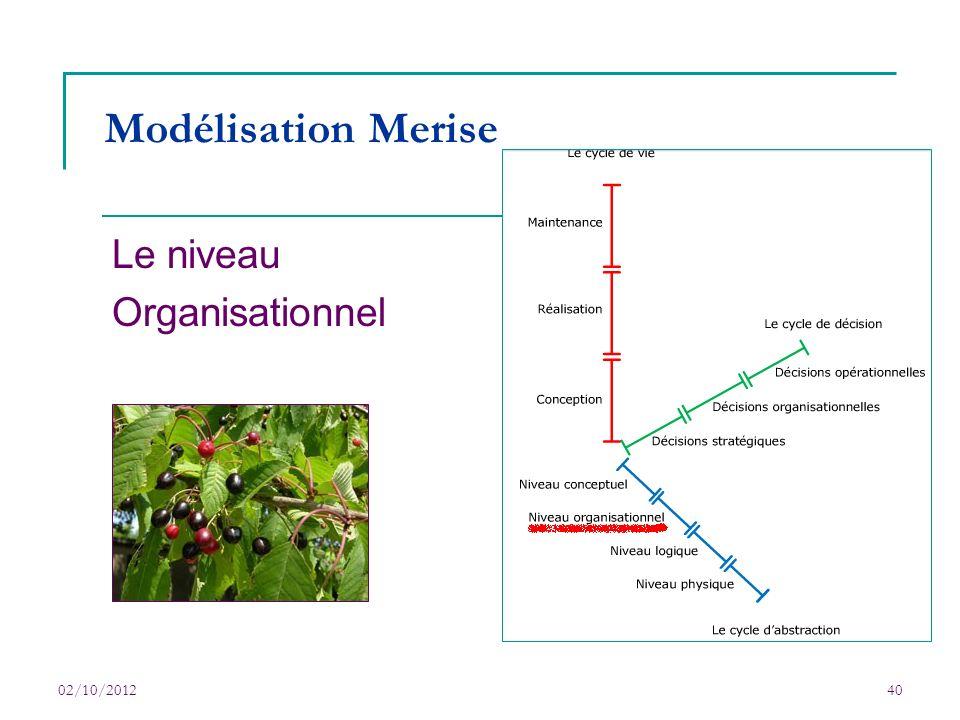 Le niveau Organisationnel