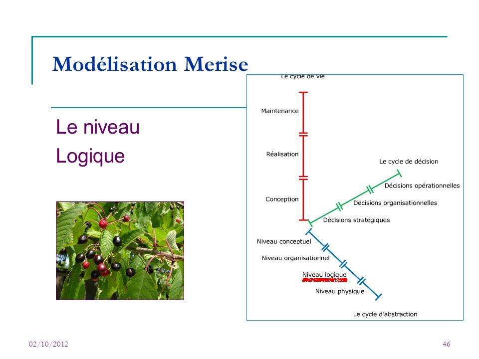 Modélisation Merise Le niveau Logique 02/10/2012