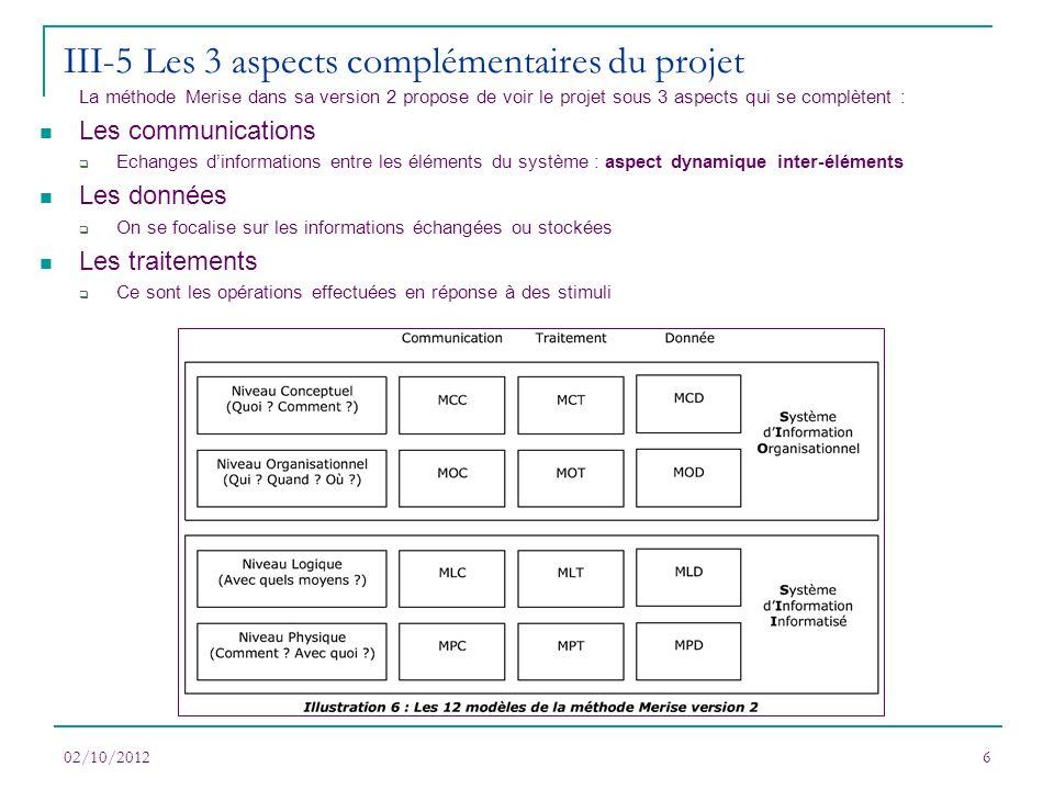 III-5 Les 3 aspects complémentaires du projet