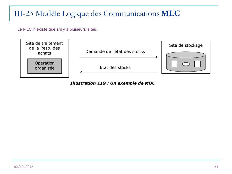 III-23 Modèle Logique des Communications MLC