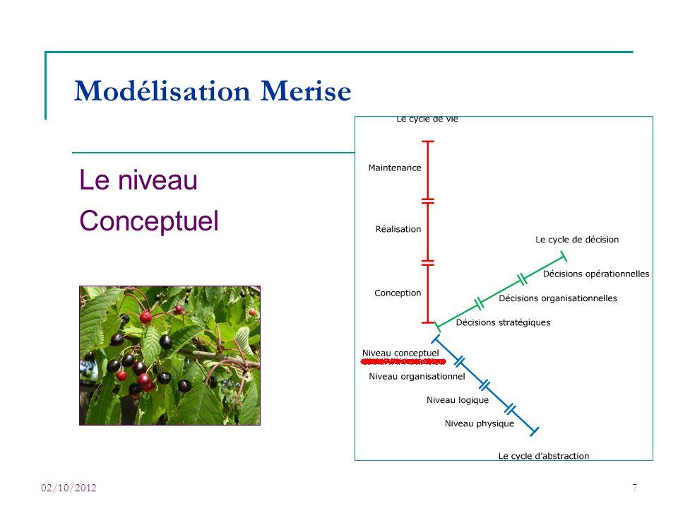 Modélisation Merise Le niveau Conceptuel 02/10/2012