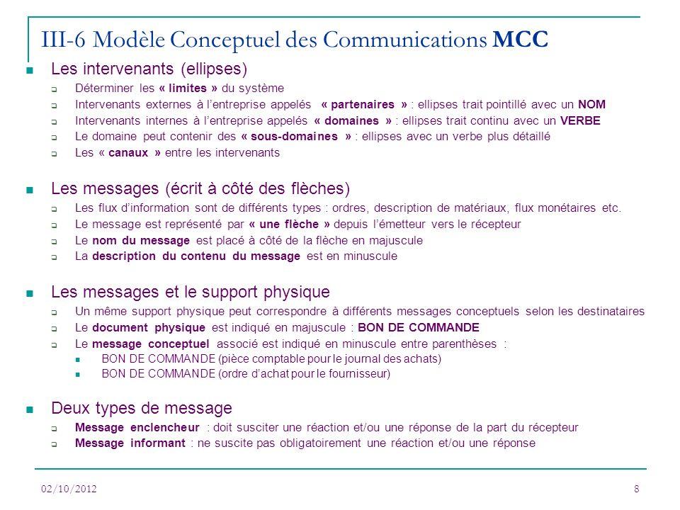 III-6 Modèle Conceptuel des Communications MCC