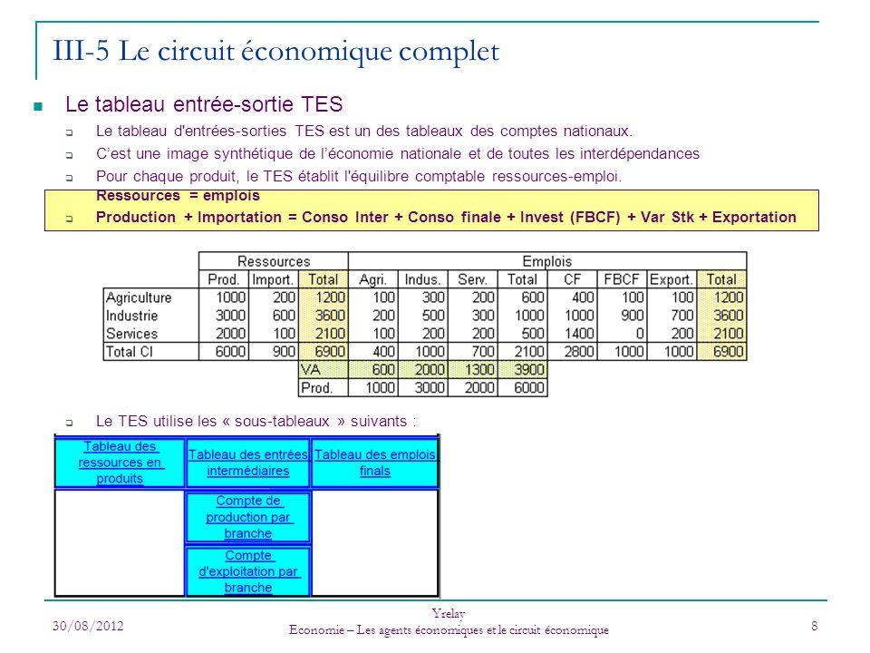 III-5 Le circuit économique complet