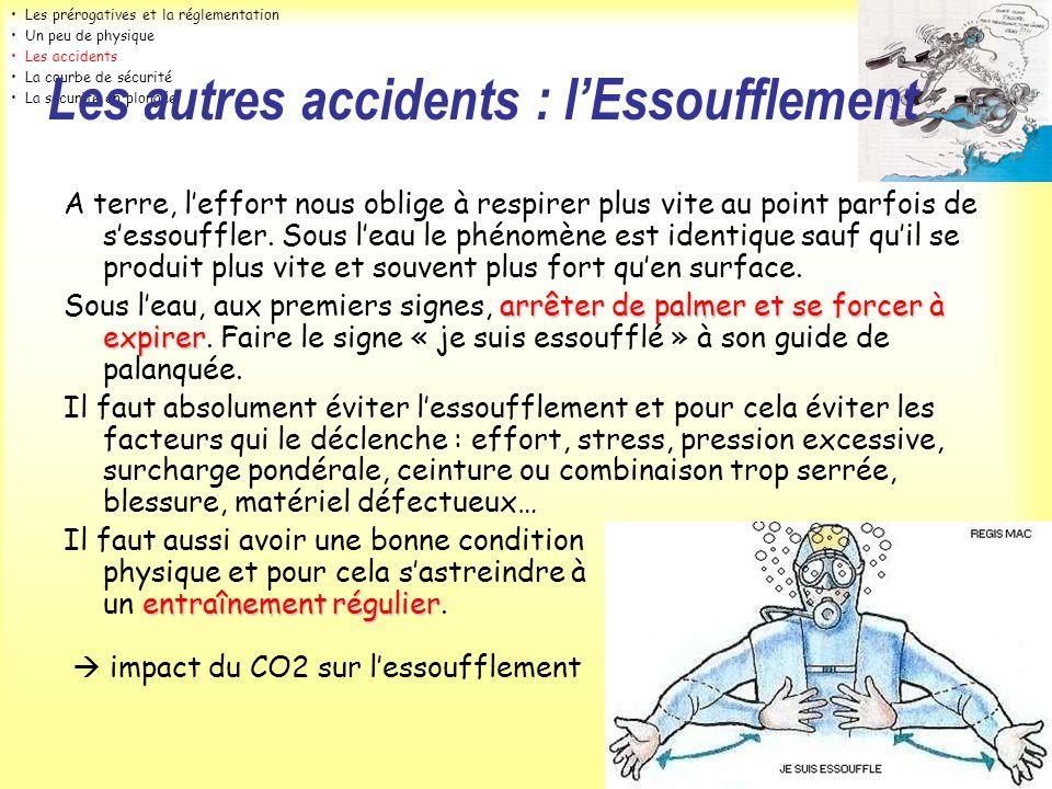 Les autres accidents : l'Essoufflement