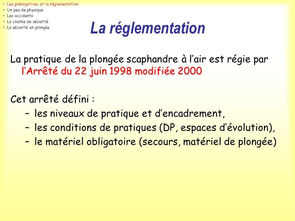 Les prérogatives et la réglementation