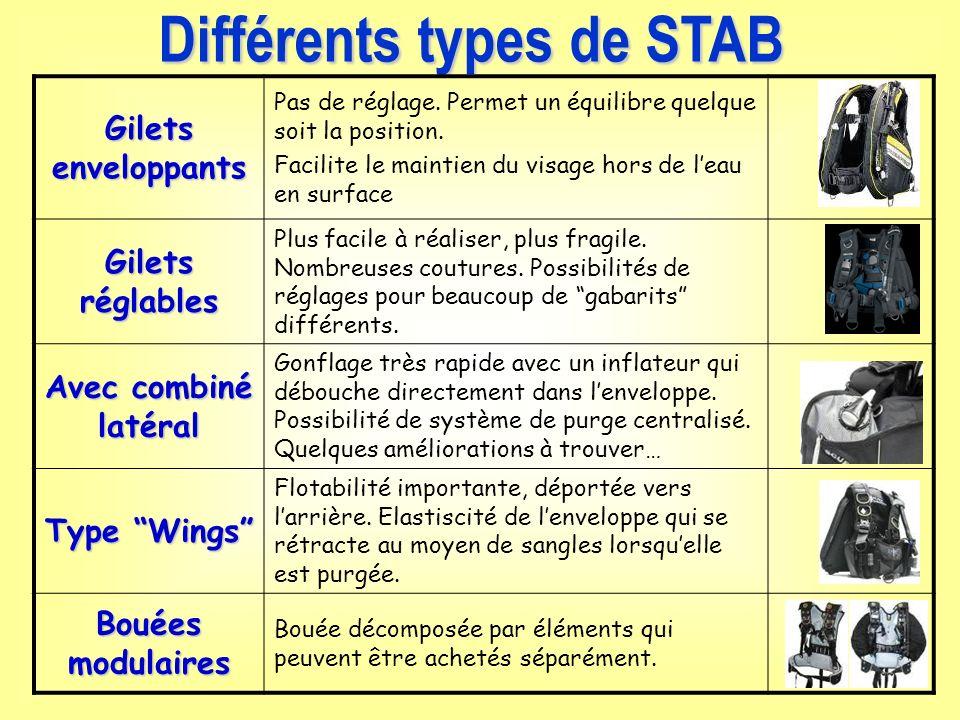 Différents types de STAB