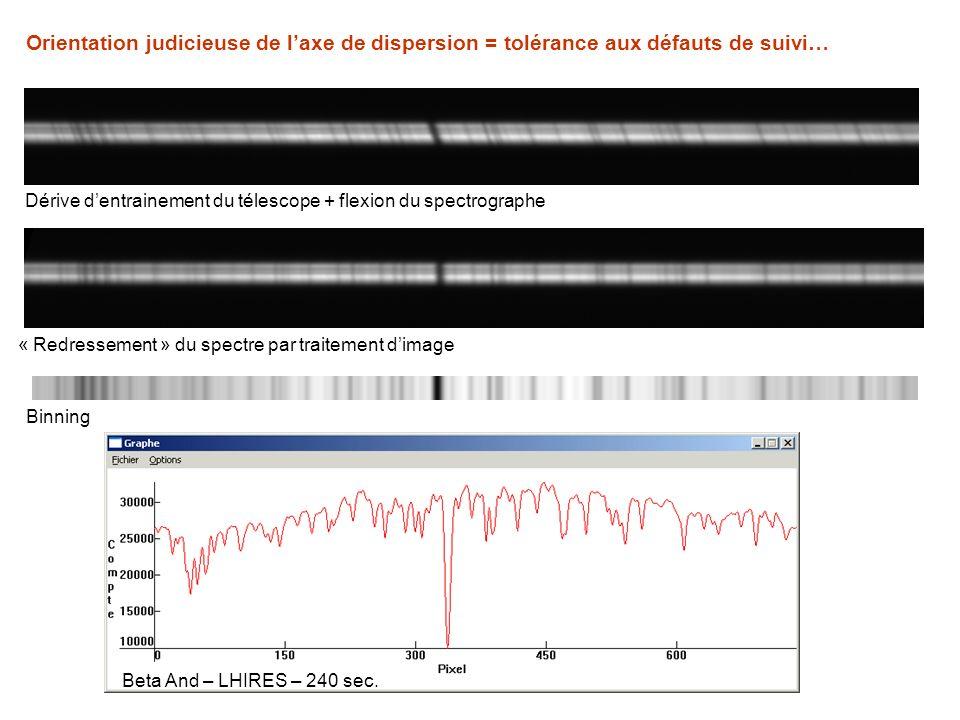 Orientation judicieuse de l'axe de dispersion = tolérance aux défauts de suivi…