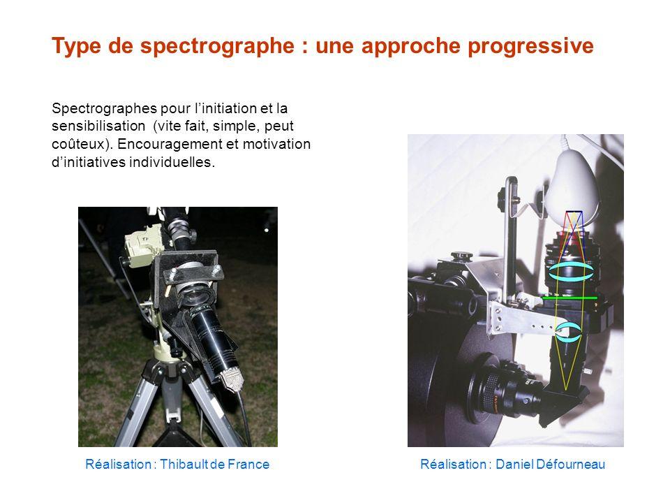 Type de spectrographe : une approche progressive