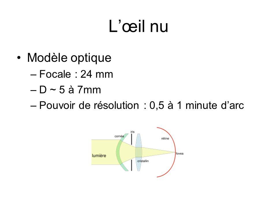 L'œil nu Modèle optique Focale : 24 mm D ~ 5 à 7mm