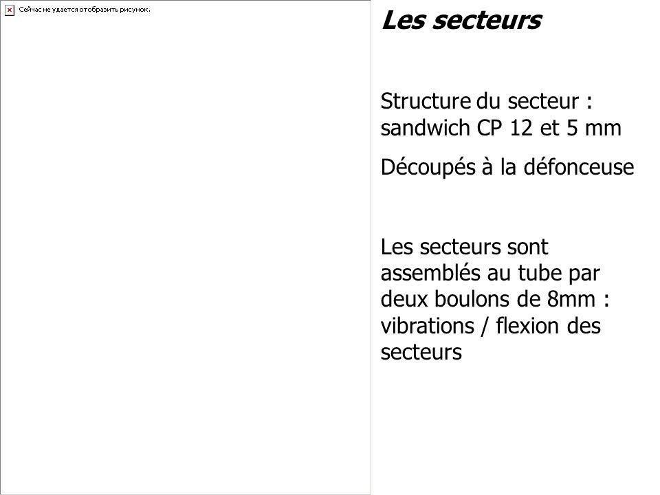 Les secteurs Structure du secteur : sandwich CP 12 et 5 mm