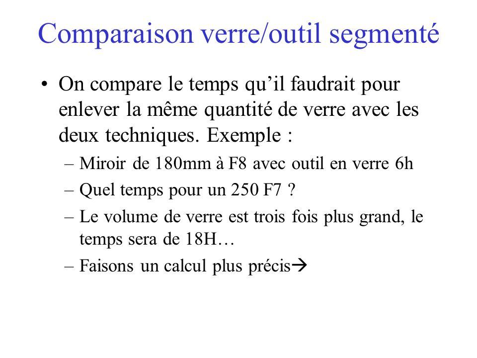 Comparaison verre/outil segmenté