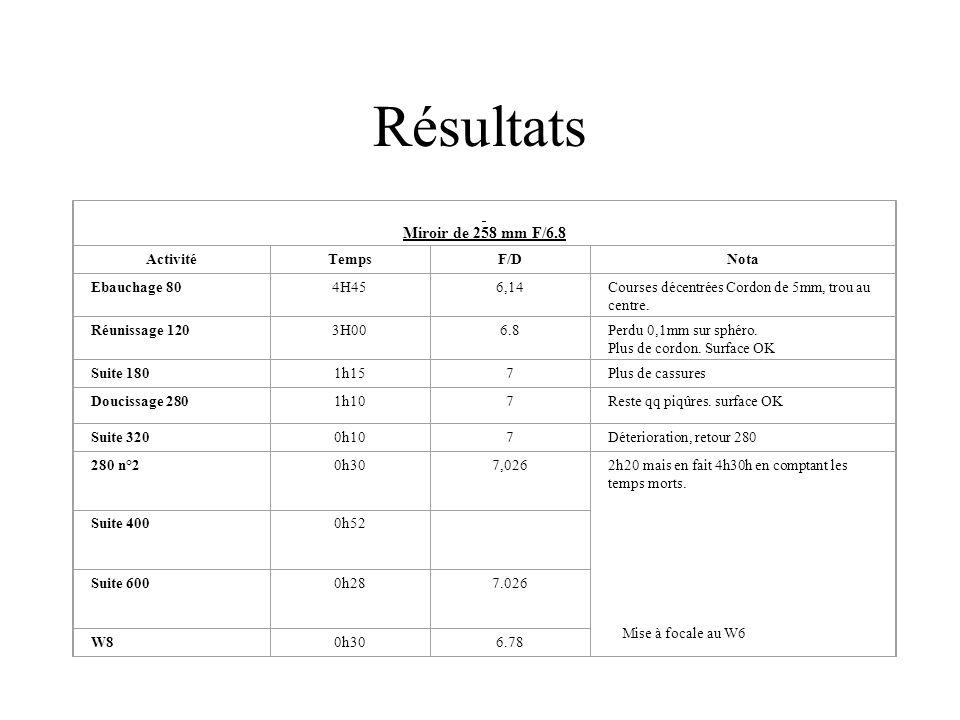 Résultats Miroir de 258 mm F/6.8 Activité Temps F/D Nota Ebauchage 80