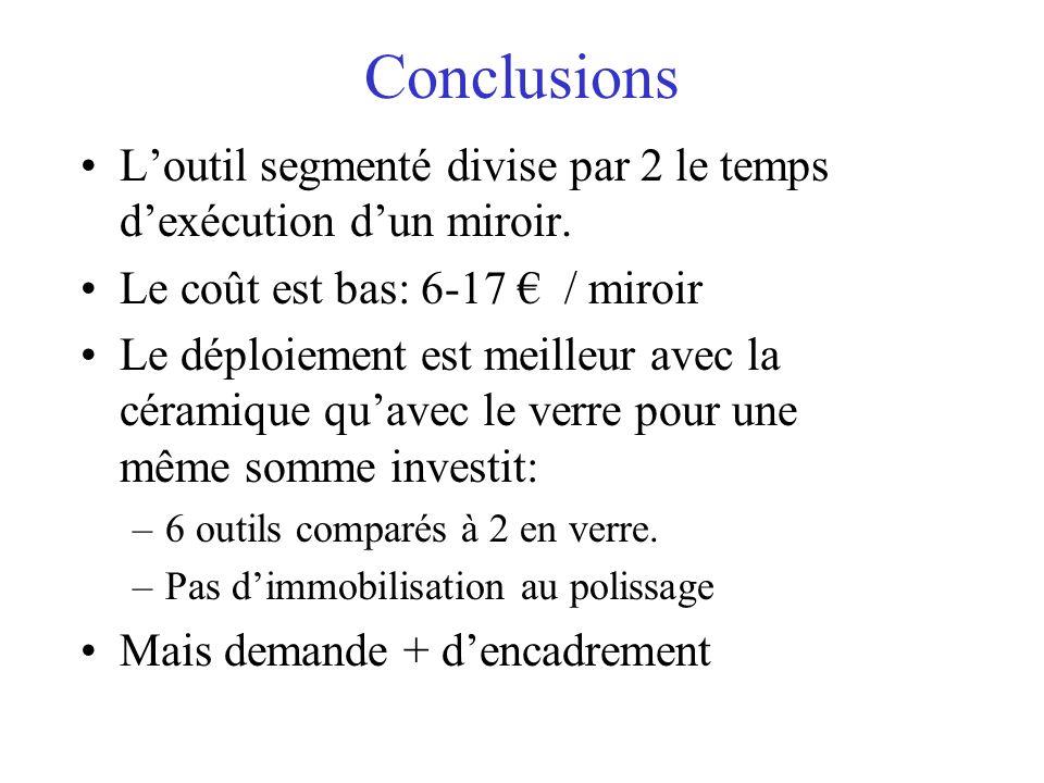 Conclusions L'outil segmenté divise par 2 le temps d'exécution d'un miroir. Le coût est bas: 6-17 € / miroir.