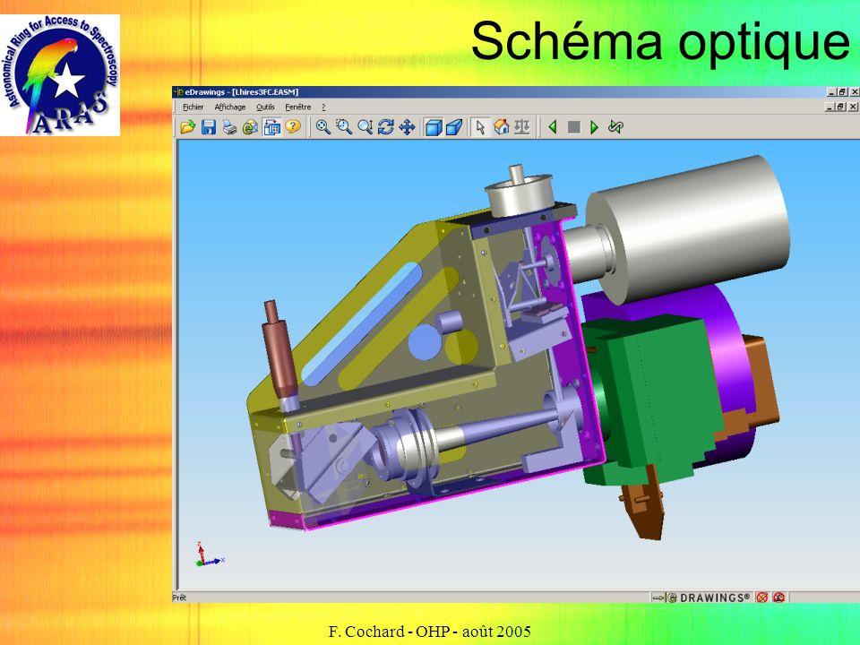 Schéma optique F. Cochard - OHP - août 2005