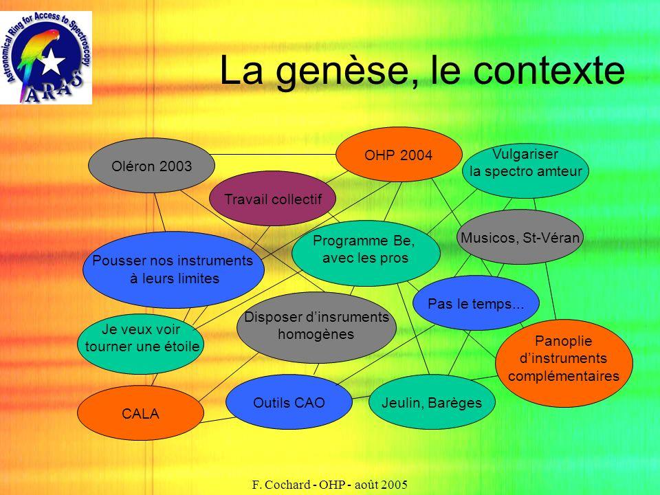 La genèse, le contexte OHP 2004 Oléron 2003 Vulgariser