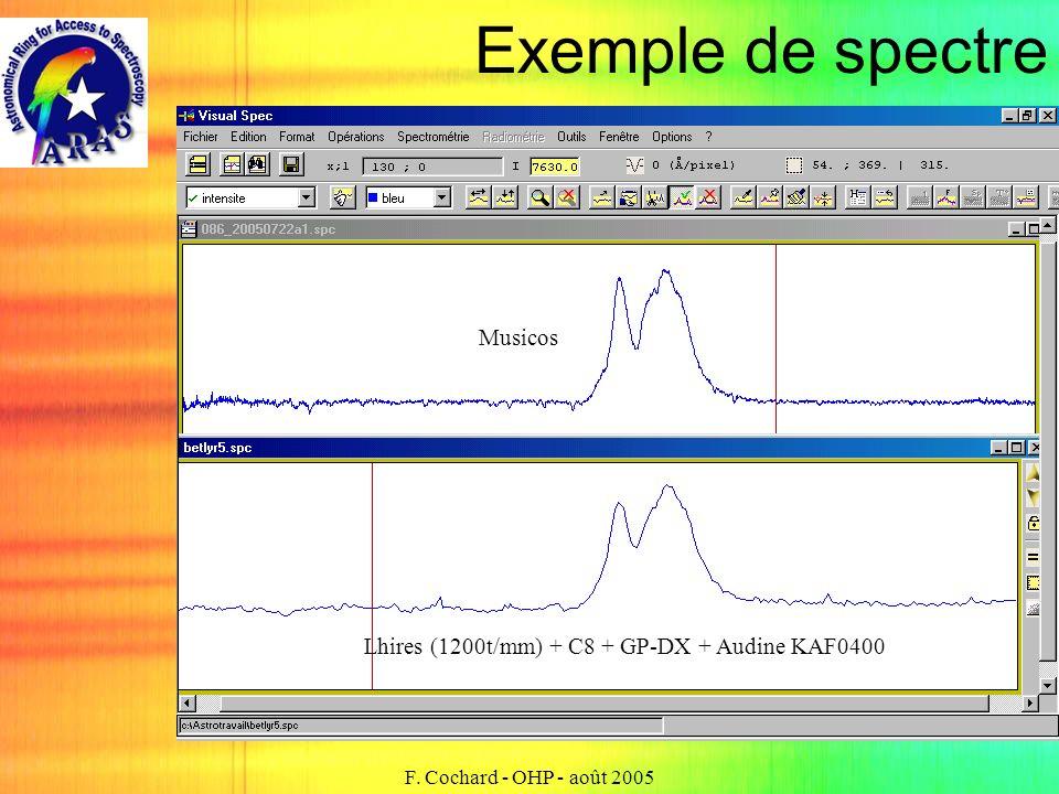 Exemple de spectre Musicos