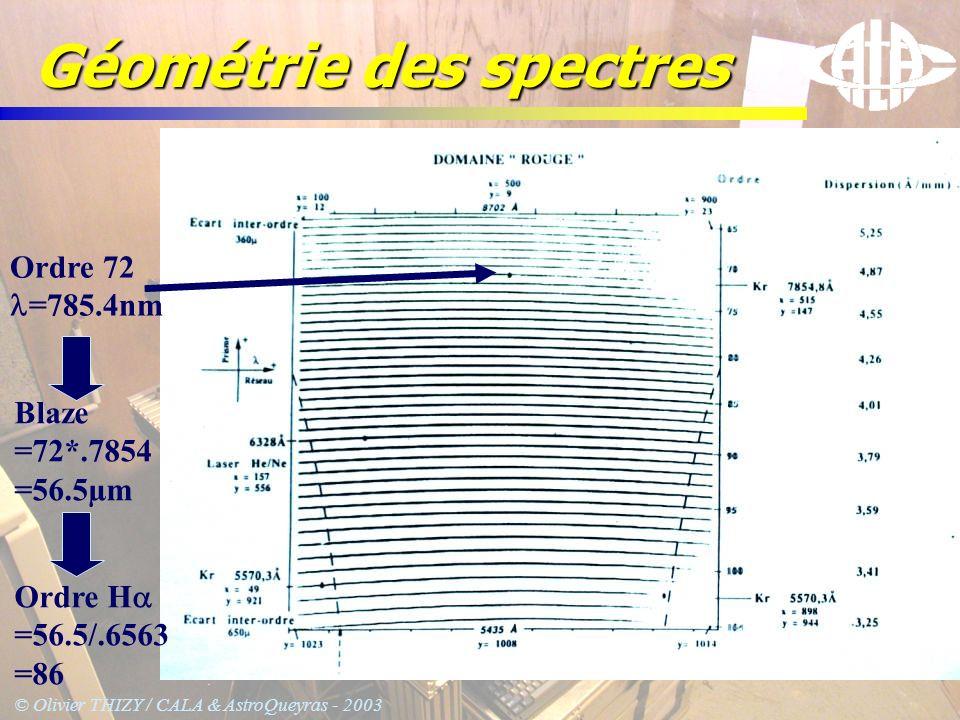 Géométrie des spectres