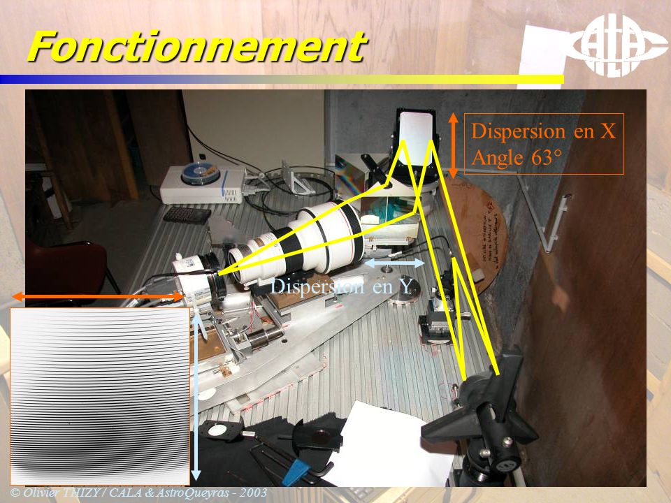 Fonctionnement Dispersion en X Angle 63° Dispersion en Y
