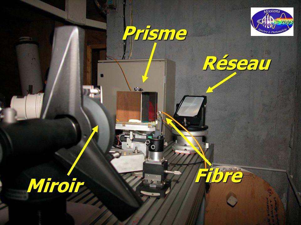 Prisme Réseau Fibre Miroir