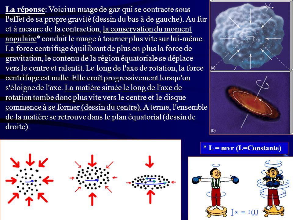La réponse: Voici un nuage de gaz qui se contracte sous l effet de sa propre gravité (dessin du bas à de gauche). Au fur et à mesure de la contraction, la conservation du moment angulaire* conduit le nuage à tourner plus vite sur lui-même. La force centrifuge équilibrant de plus en plus la force de gravitation, le contenu de la région équatoriale se déplace vers le centre et ralentit. Le long de l axe de rotation, la force centrifuge est nulle. Elle croît progressivement lorsqu on s éloigne de l axe. La matière située le long de l axe de rotation tombe donc plus vite vers le centre et le disque commence à se former (dessin du centre). A terme, l ensemble de la matière se retrouve dans le plan équatorial (dessin de droite).