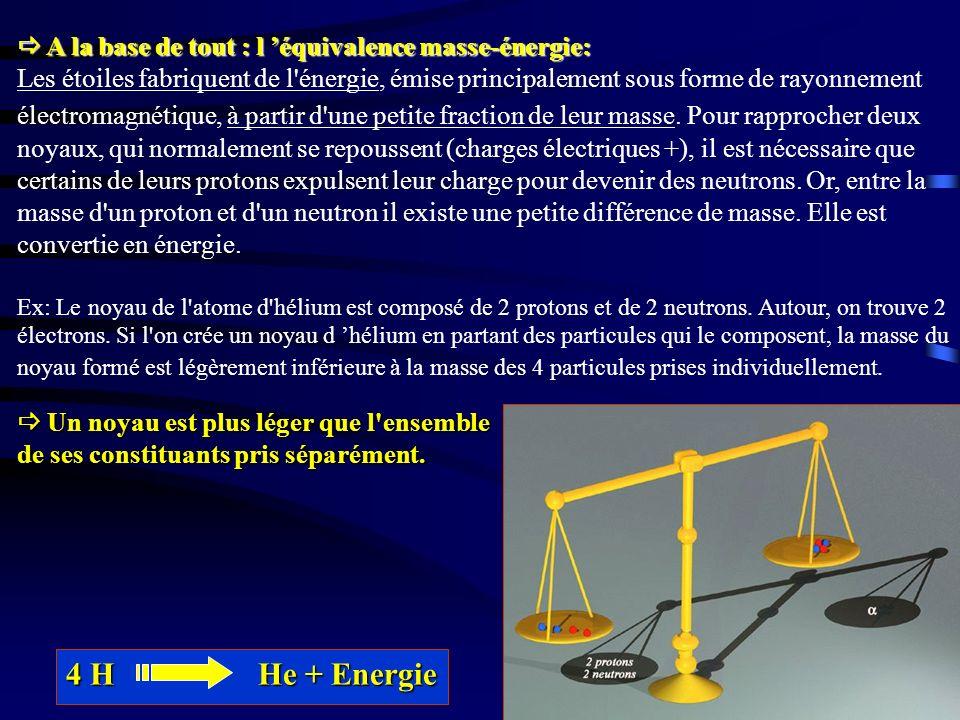  A la base de tout : l 'équivalence masse-énergie: Les étoiles fabriquent de l énergie, émise principalement sous forme de rayonnement électromagnétique, à partir d une petite fraction de leur masse. Pour rapprocher deux noyaux, qui normalement se repoussent (charges électriques +), il est nécessaire que certains de leurs protons expulsent leur charge pour devenir des neutrons. Or, entre la masse d un proton et d un neutron il existe une petite différence de masse. Elle est convertie en énergie. Ex: Le noyau de l atome d hélium est composé de 2 protons et de 2 neutrons. Autour, on trouve 2 électrons. Si l on crée un noyau d 'hélium en partant des particules qui le composent, la masse du noyau formé est légèrement inférieure à la masse des 4 particules prises individuellement.