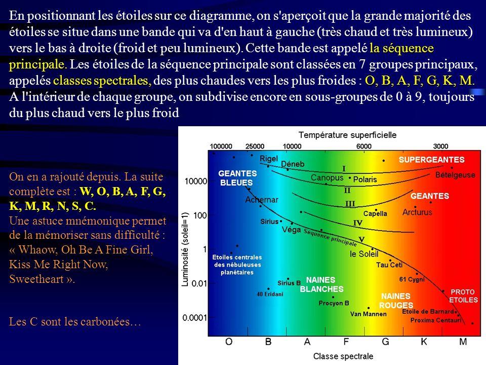 En positionnant les étoiles sur ce diagramme, on s aperçoit que la grande majorité des étoiles se situe dans une bande qui va d en haut à gauche (très chaud et très lumineux) vers le bas à droite (froid et peu lumineux). Cette bande est appelé la séquence principale. Les étoiles de la séquence principale sont classées en 7 groupes principaux, appelés classes spectrales, des plus chaudes vers les plus froides : O, B, A, F, G, K, M. A l intérieur de chaque groupe, on subdivise encore en sous-groupes de 0 à 9, toujours du plus chaud vers le plus froid