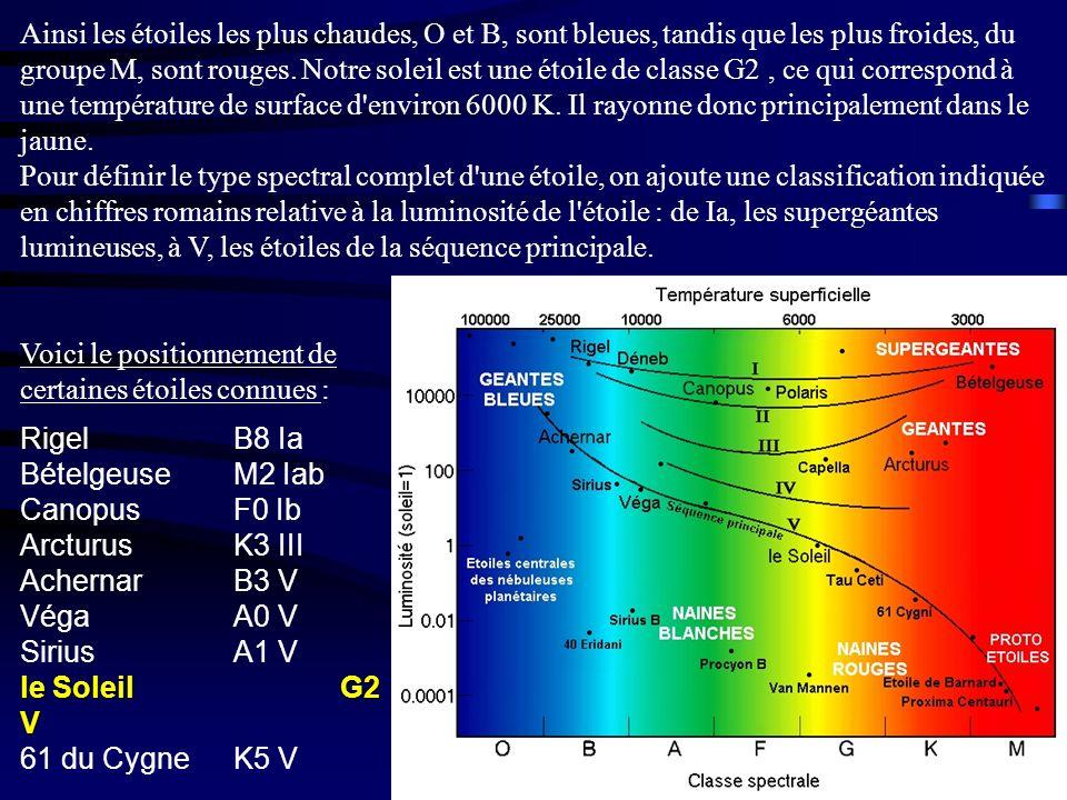 Ainsi les étoiles les plus chaudes, O et B, sont bleues, tandis que les plus froides, du groupe M, sont rouges. Notre soleil est une étoile de classe G2 , ce qui correspond à une température de surface d environ 6000 K. Il rayonne donc principalement dans le jaune. Pour définir le type spectral complet d une étoile, on ajoute une classification indiquée en chiffres romains relative à la luminosité de l étoile : de Ia, les supergéantes lumineuses, à V, les étoiles de la séquence principale.