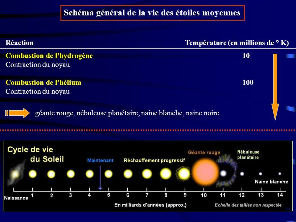 Schéma général de la vie des étoiles moyennes