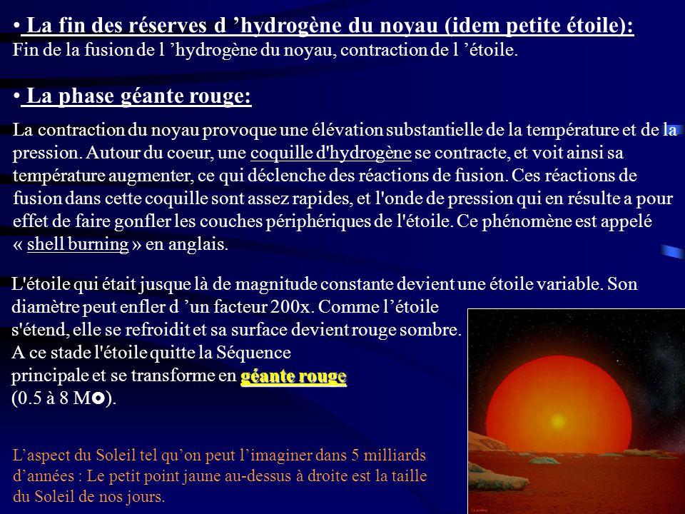 La fin des réserves d 'hydrogène du noyau (idem petite étoile): Fin de la fusion de l 'hydrogène du noyau, contraction de l 'étoile.