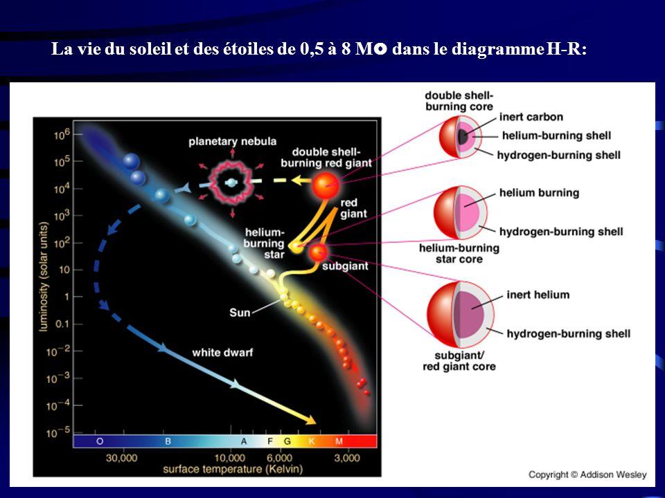 La vie du soleil et des étoiles de 0,5 à 8 M dans le diagramme H-R: