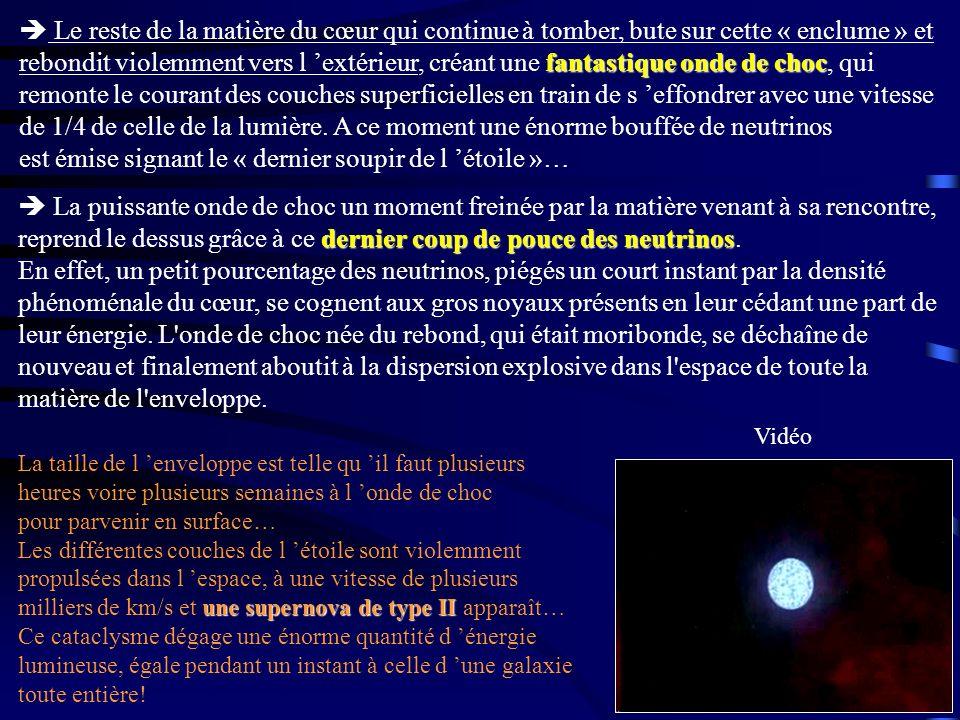  Le reste de la matière du cœur qui continue à tomber, bute sur cette « enclume » et rebondit violemment vers l 'extérieur, créant une fantastique onde de choc, qui remonte le courant des couches superficielles en train de s 'effondrer avec une vitesse de 1/4 de celle de la lumière. A ce moment une énorme bouffée de neutrinos est émise signant le « dernier soupir de l 'étoile »…
