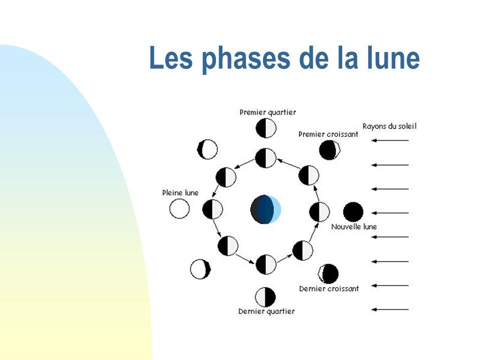 Les phases de la lune Il suffit d un petit diagramme pour expliquer l origine des phases de la lune.