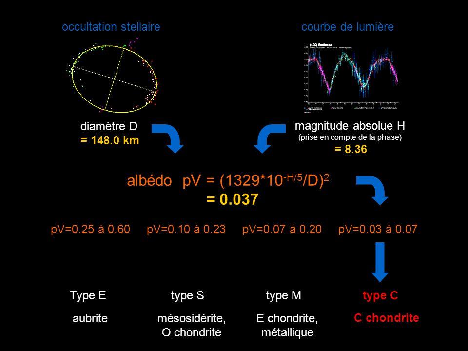 albédo pV = (1329*10-H/5/D)2 = 0.037 occultation stellaire