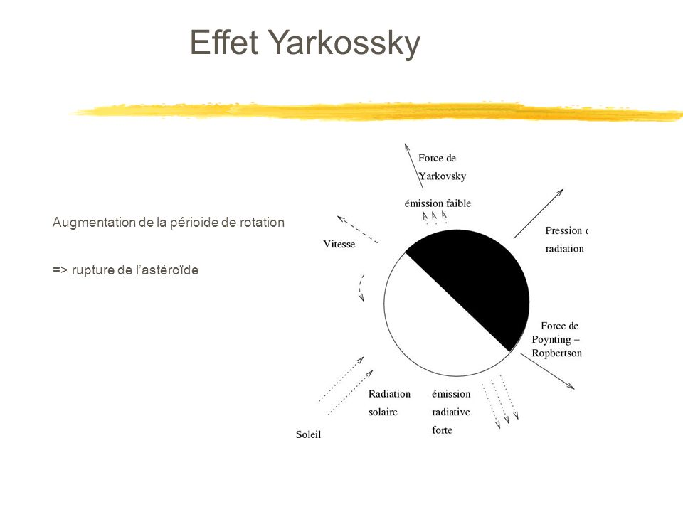 Effet Yarkossky Augmentation de la périoide de rotation