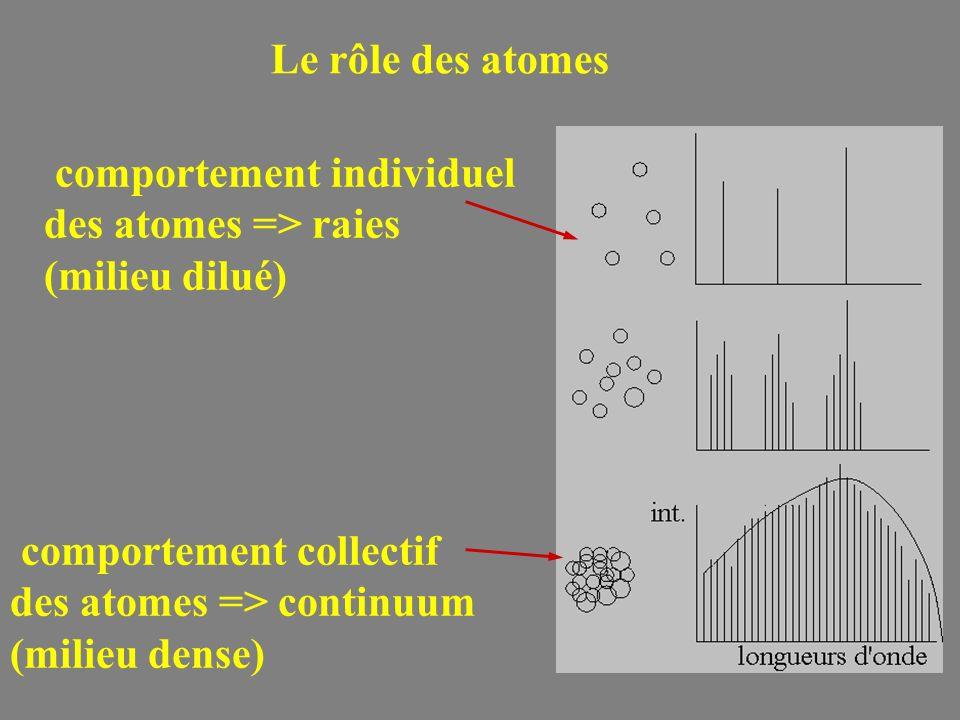 Le rôle des atomescomportement individuel. des atomes => raies. (milieu dilué) comportement collectif.
