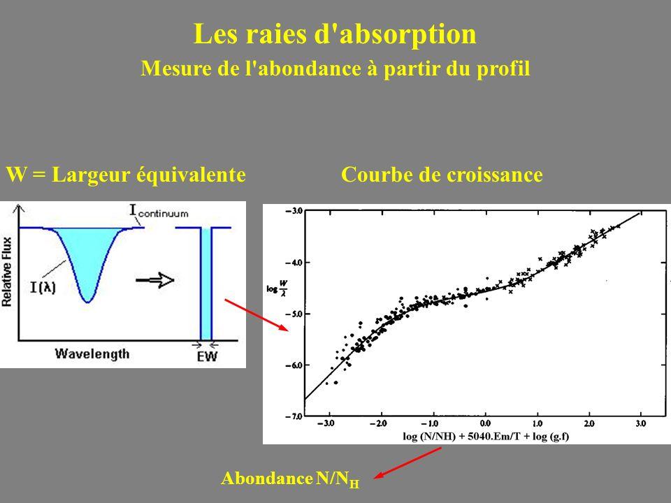Les raies d absorption Mesure de l abondance à partir du profil