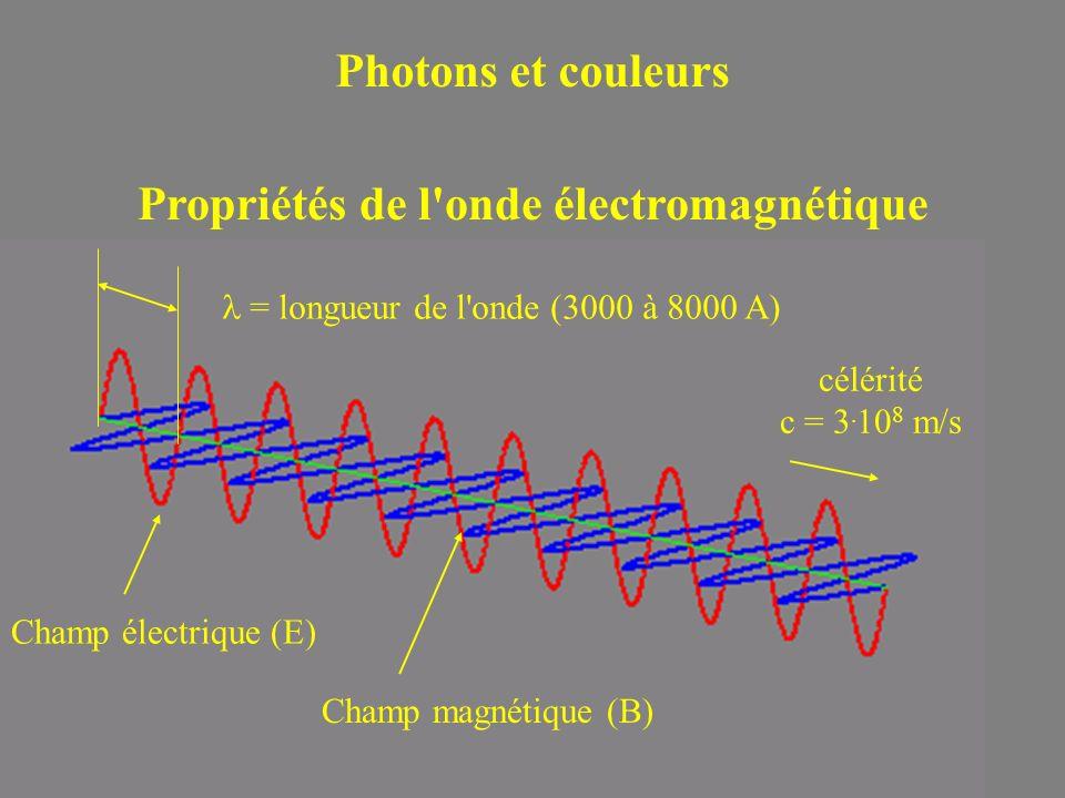 Propriétés de l onde électromagnétique